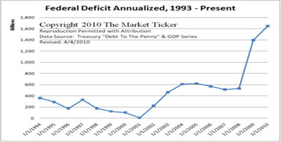 2010 federal budget stock options