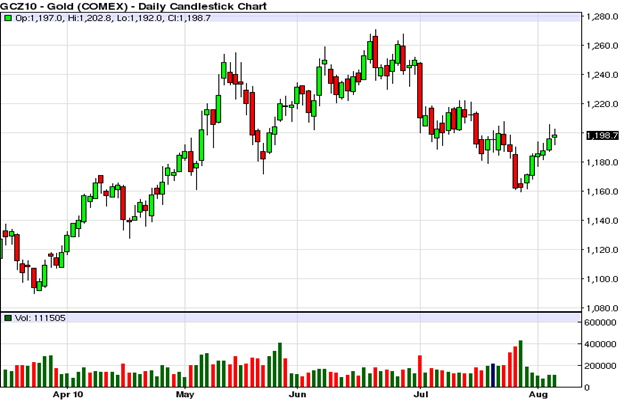Gold (COMEX) Daily Candlestick Chart