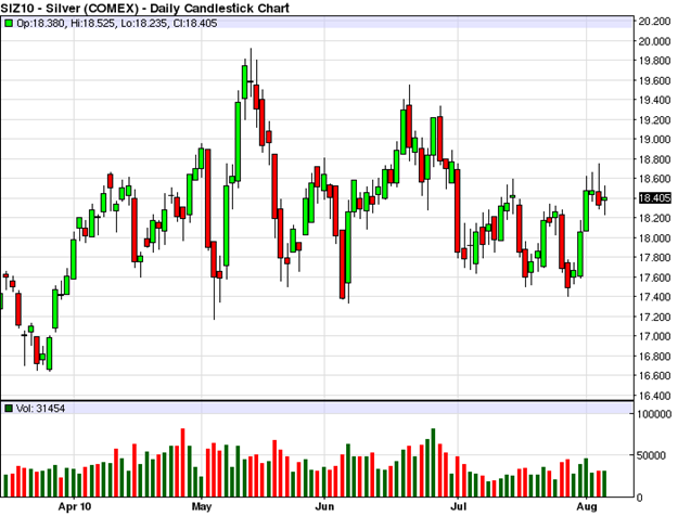 Silver (COMEX) Daily Candlestick Chart