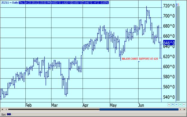 Thursday's Grain Market Review