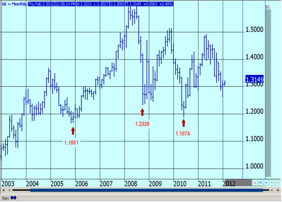 EURO CURRENCY FUTURES - MONTHLY CONTINUATION