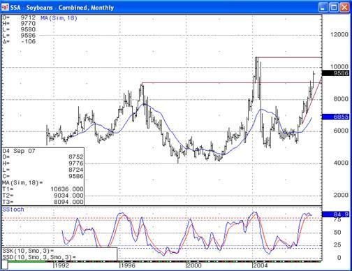soybean chart