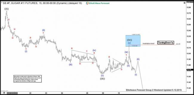 Sugar: Selling The Elliott Wave Bounces At Blue Box Areas