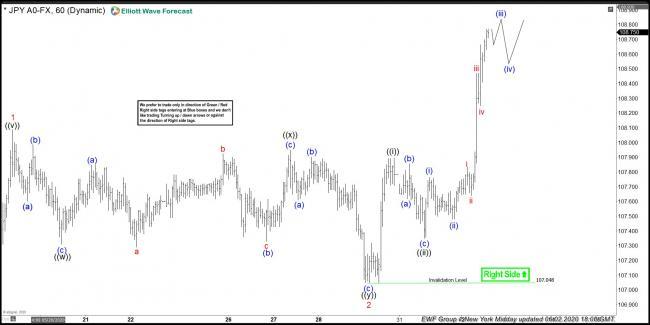 USDJPY 2 June 1 Hour Midday Elliott Wave Analysis