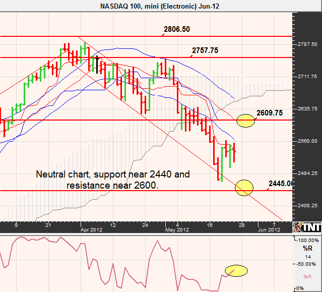 Current stock option trading ideas analysis