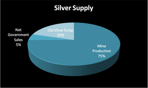 silver supply