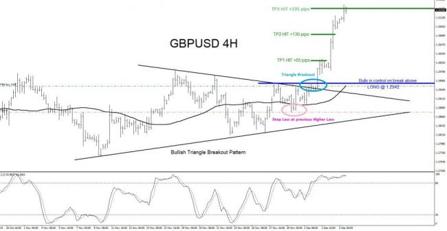 GBPUSD, forex, trading, patterns, technical analysis