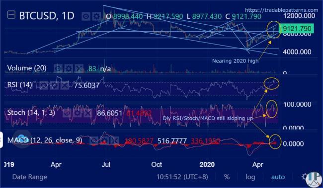 BTCUSD (Bitcoin) Daily Technical Analysis