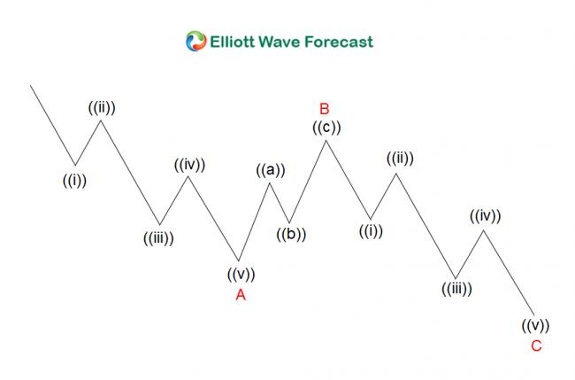 EURAUD Showing 5 Waves Impulse