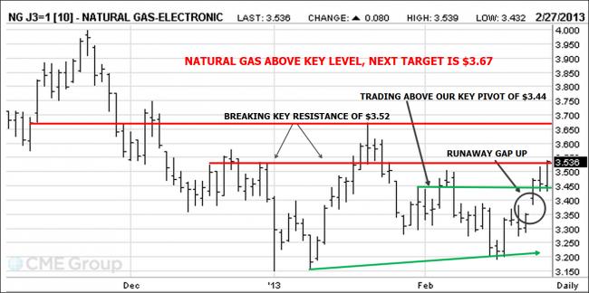 Natural Gas Futures Chart
