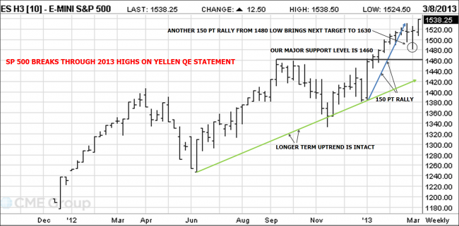 SP 500 Breaks 2013 High on QE Statement