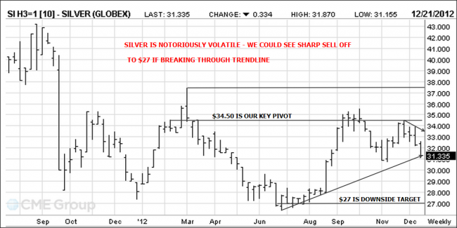 Forex silver futures