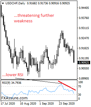 USDCHF faces risk of further a move higher after rejecting lower prices on Friday. Support comes in at the 0.9100 level. Below here, support lies at the 0.9050 level followed by the 0.9000 level. Further down, support comes in at the 0.8950 level. On the upside, resistance is seen at the 0.9150 level with a turn above here opening the door for a move higher towards the 0.9200 level. And then the 0.9250 level. Further up, resistance lies at the 0.9300 level. Its daily RSI is bullish and pointing higher suggesting more strength. All in all, USDCHF remains biased to the upside on correction.