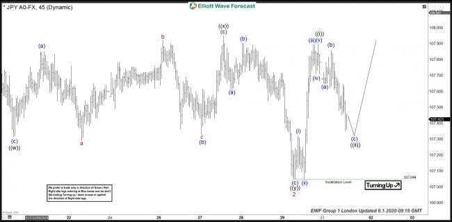 USDJPY 1 June 1 Hour Elliott Wave Analysis