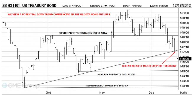 US Bond Futures
