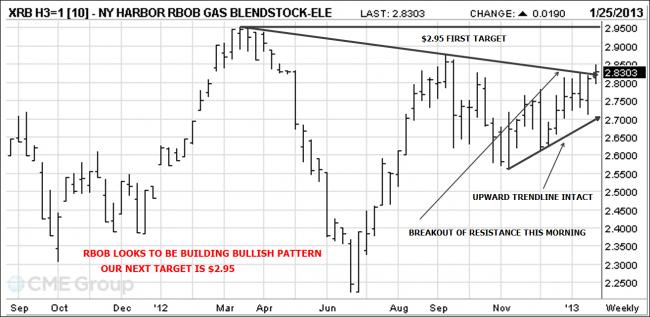 RBOB Gasoline chart