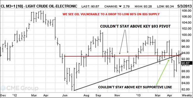 Crude Oil Chart