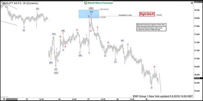 AUDJPY Elliott Wave View: Forecasting The Decline