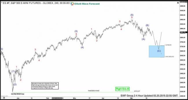 S&P 500 Futures (ES_F) Buying The Elliott Wave Dips