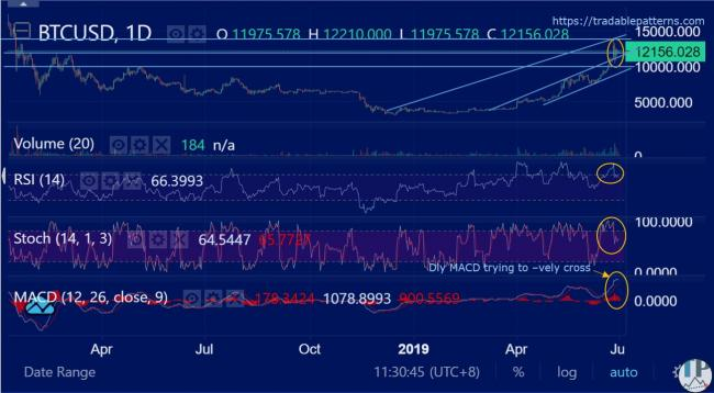 BTCUSD (Bitcoin) Daily Technical Analysis