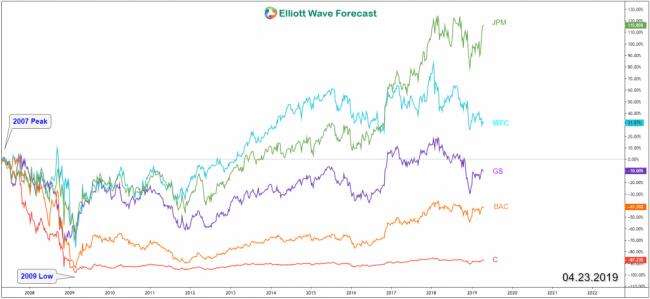 Top 5 US Banks Performance