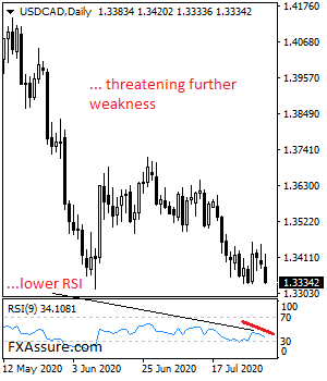 USDCAD Vulnerable, Risk Continues To Point Lower