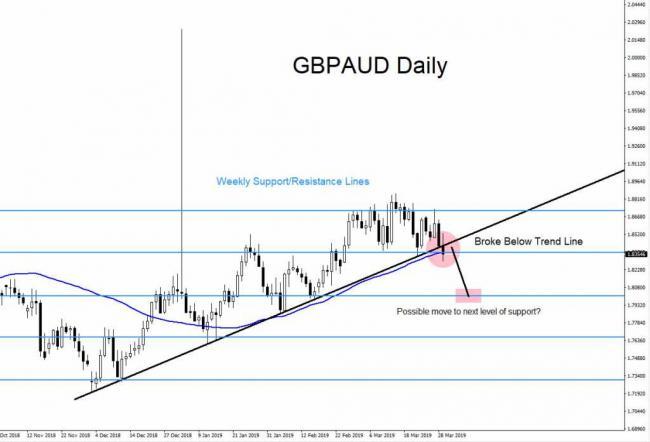 GBPAUD, technical analysis, forex, trading, market, patterns, elliottwave, elliott wave