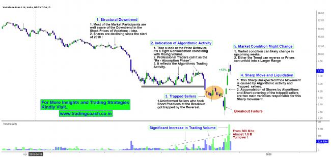Vodafone Idea - Algorithmic Trading Activity Traps Short Sellers