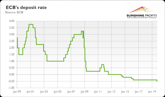 ECBs deposit rate from January 1999 to October 2019.