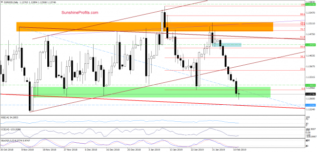 EUR/USD - daily chart