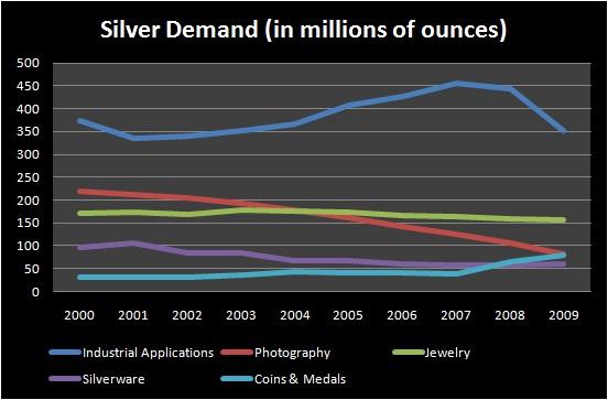 silver demand