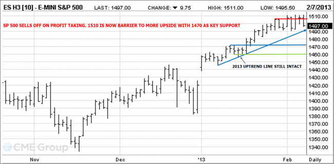 SP 500 Futures chart