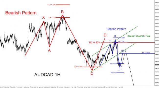 AUDCAD, Elliottwave, Elliott Wave, Forex, Bearish, Pattern, technical analysis