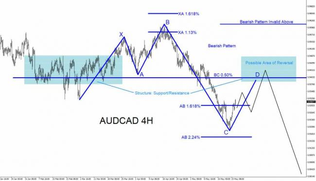 AUDCAD, forex, trading, technical analysis, elliottwave, elliott wave, market, pattern, bearish