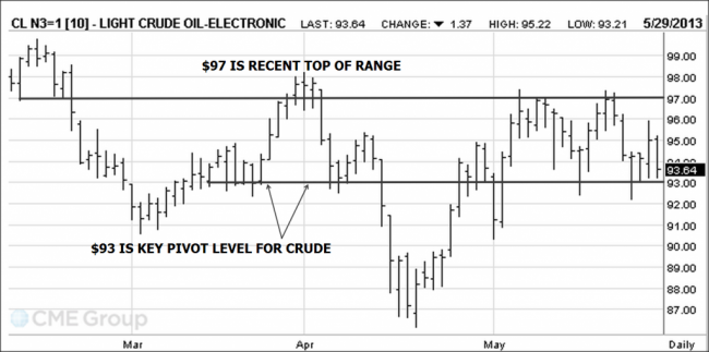 Crude Oil Futures chart
