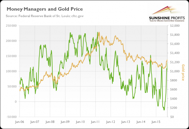 Money Managers and Gold Price