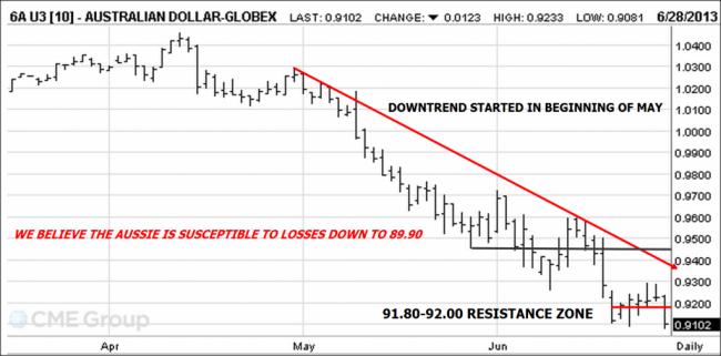 Aussie Dollar chart