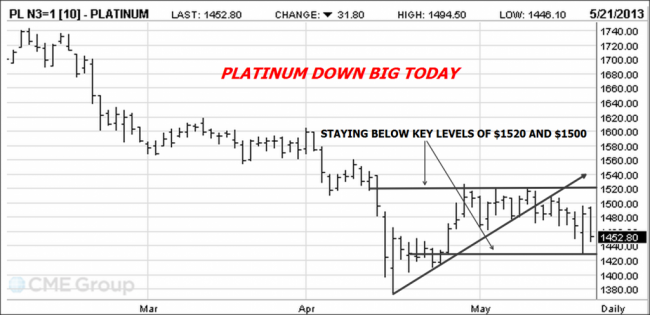 Platinum Futures Chart