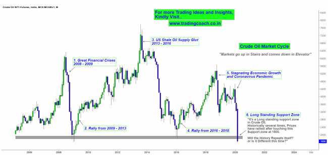 Crude Oil - Price Action Trading at Historical Support Zone