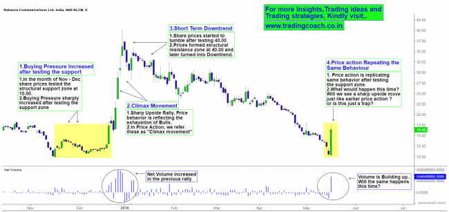 Repeating Price action Behaviour
