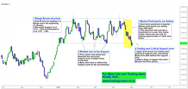 Gold Price action retesting the Support zone