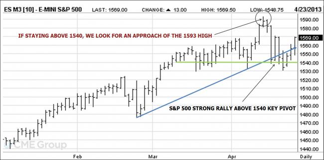 S&P 500 emini futures