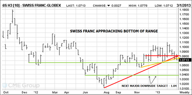 Swiss Franc futures chart
