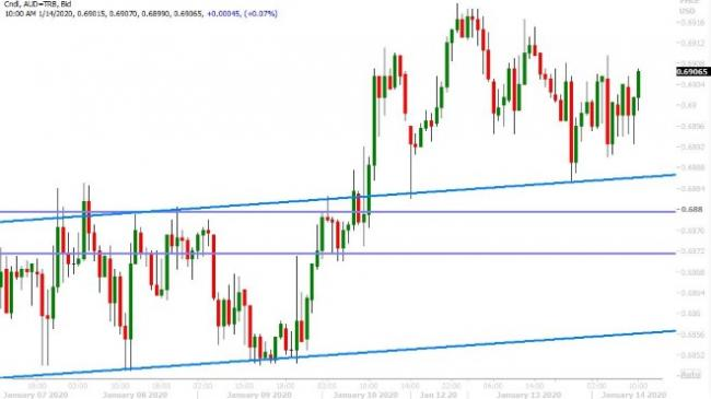 AUDUSD HOURLY