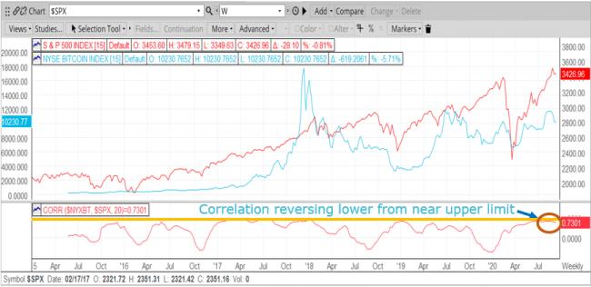 BTCUSD:S&P500 Weekly Correlation