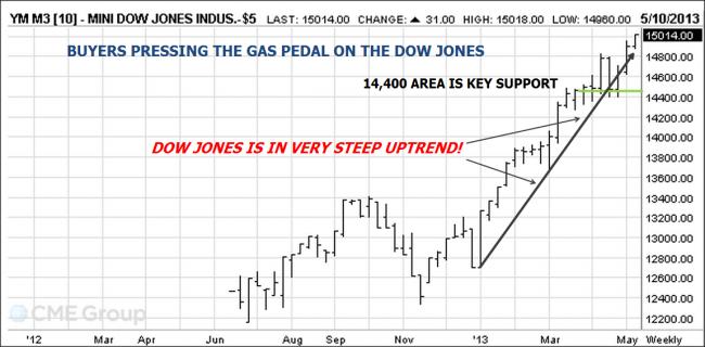 Dow Jones Futures Chart