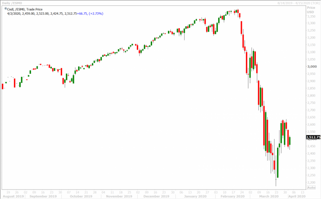 JUNE S&P 500 DAILY