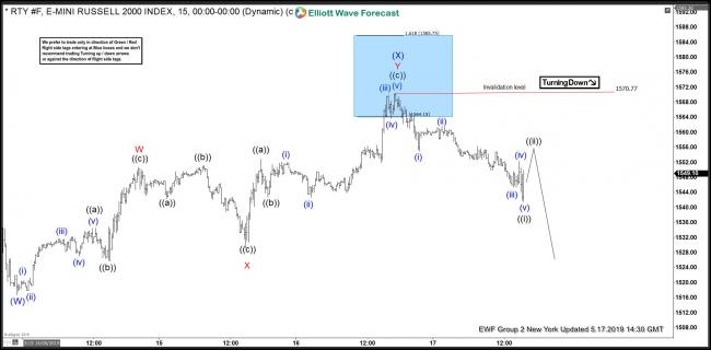 Russell Futures 17 May 1 Hour Elliott Wave update