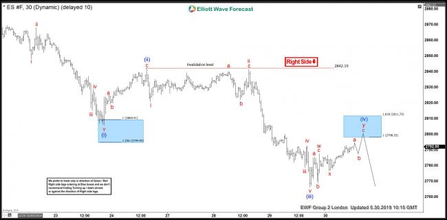 ES_F 30 May 1 Hour Elliott Wave Chart before New Tariffs on Mexico were announced