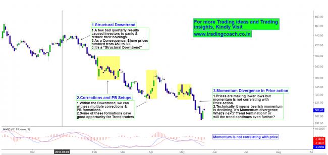 Tata Motors Price action trading analysis shows Momentum divergence